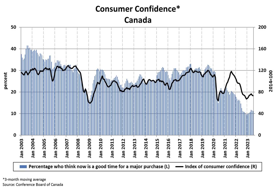 Consumer Confidence Charts