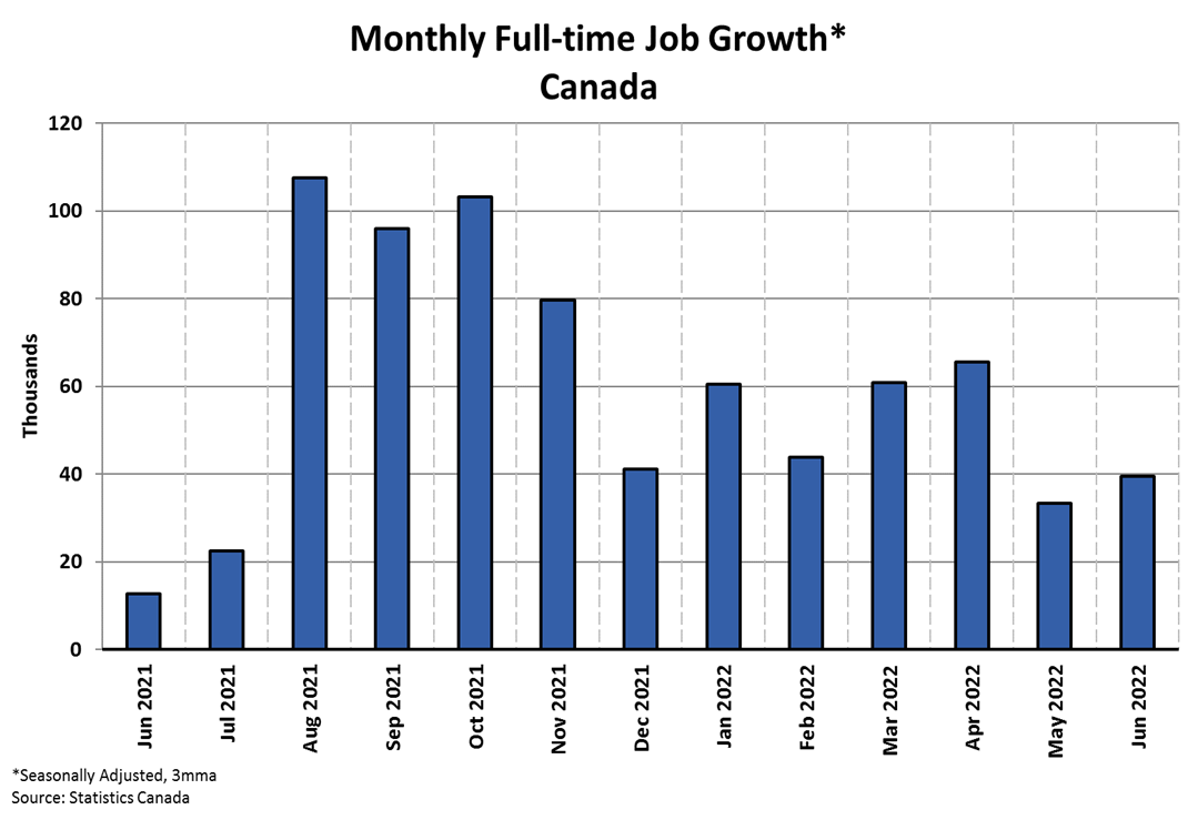 Employment Trends Charts