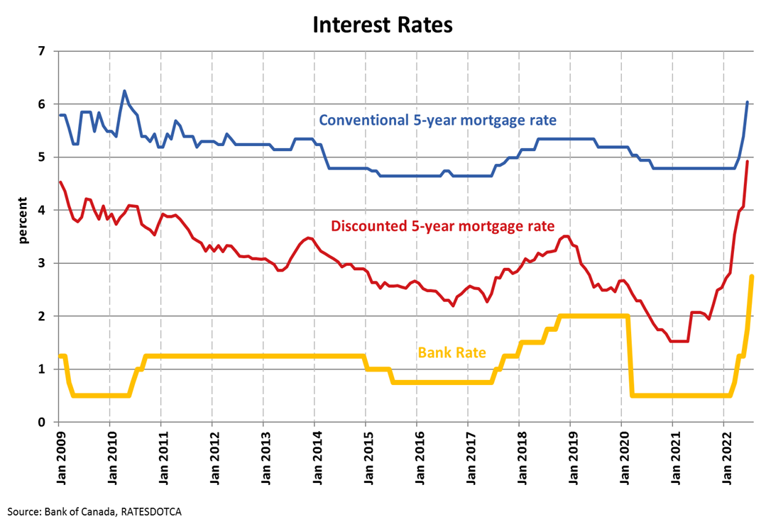 Interest Rate Charts