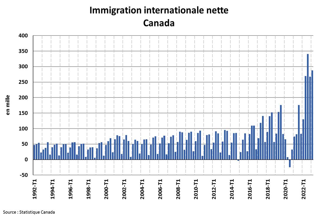 Migration au Canada Graphique